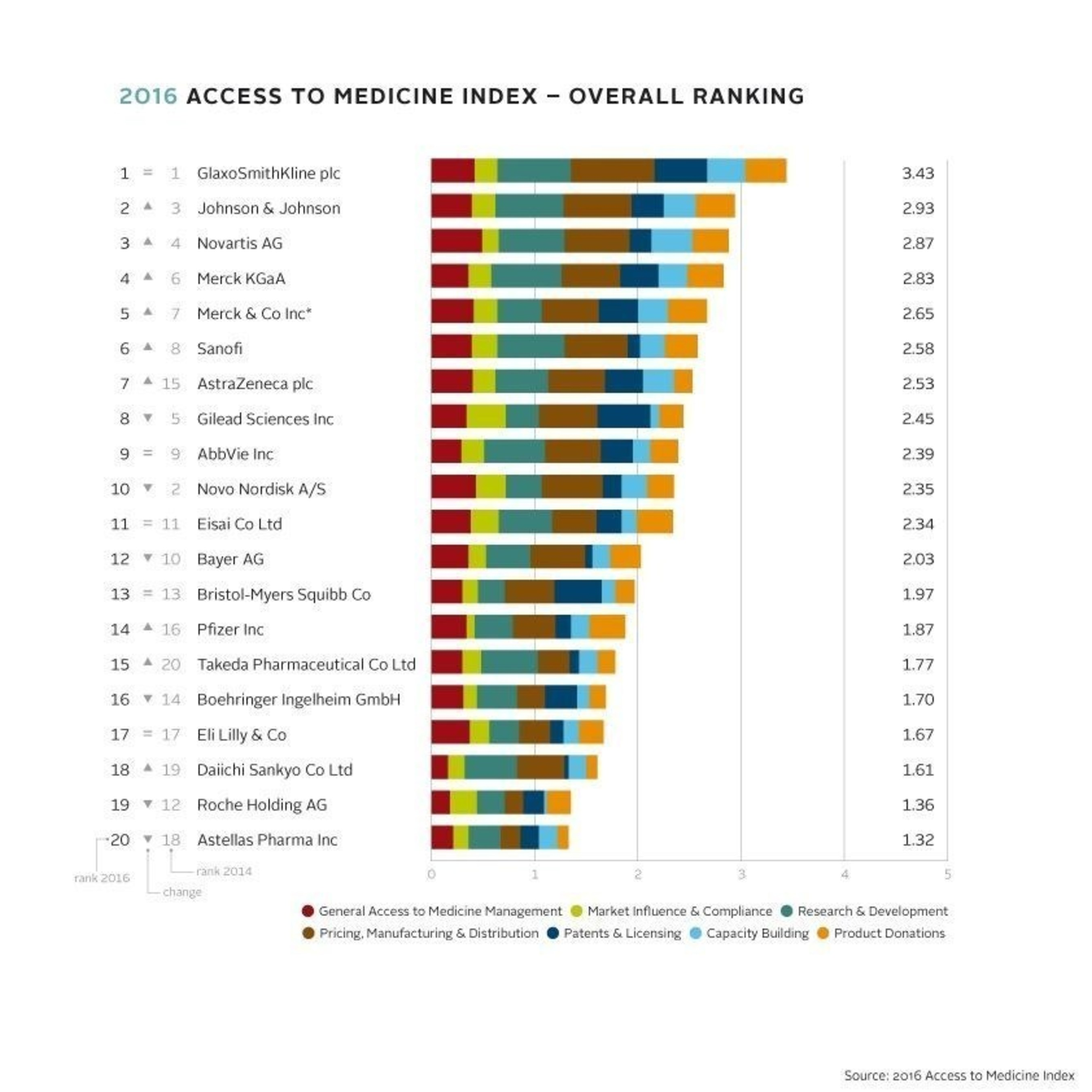 2016 Access to Medicine Index - Overall ranking of companies measured (PRNewsFoto/Access to Medicine Index)