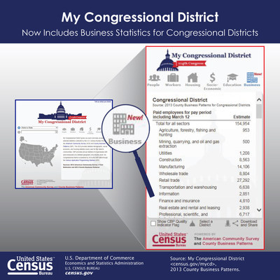 For the first time, congressional office staff and their constituents can analyze the business patterns of the nation's 435 congressional districts. These new statistics are available through the U.S. Census Bureau's updated My Congressional District Web application.