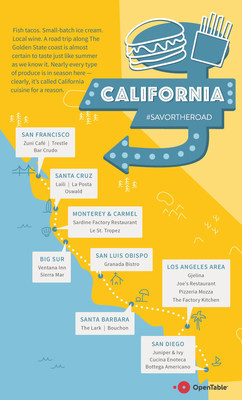 With nearly every type of produce in season, a road trip along the coast of California is certain to taste like summer.