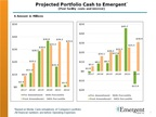 Subsidiary Debt of Emergent Capital Restructured to Access Near-term Cash Flow