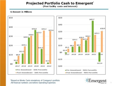 (PRNewsFoto/Emergent Capital, Inc.)