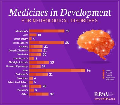Medicines in Development for Neurological Disorders