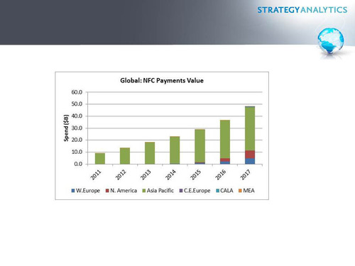 Global: NFC Payments Value.  (PRNewsFoto/Strategy Analytics)
