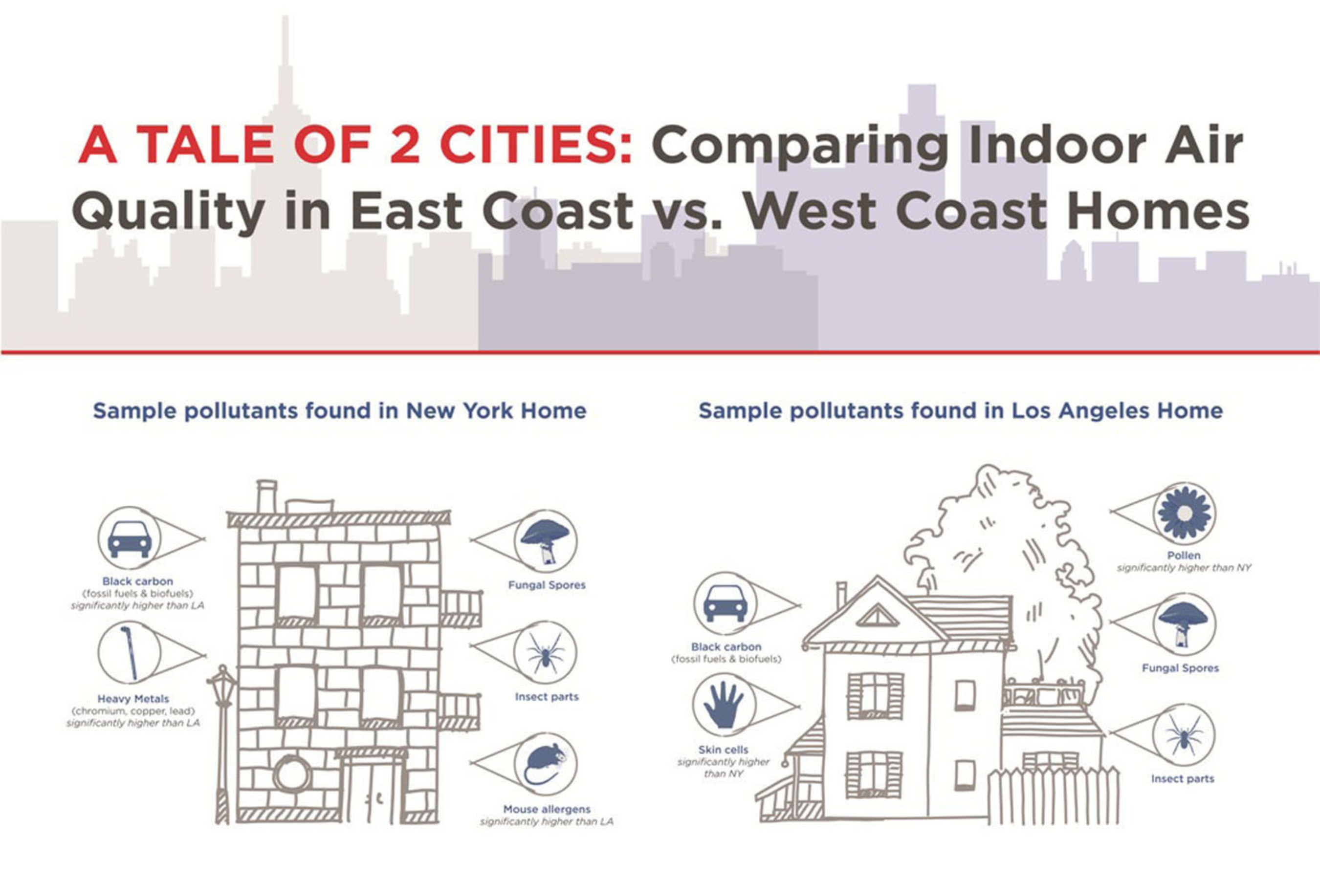 A Tale of Two Cities: NYC vs. L.A. - Pilot Study Indicates Nasty Pollutants in Families' Home Air