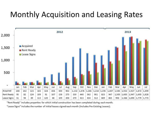 Monthly Acquisition and Leasing Rates.  (PRNewsFoto/American Homes 4 Rent)