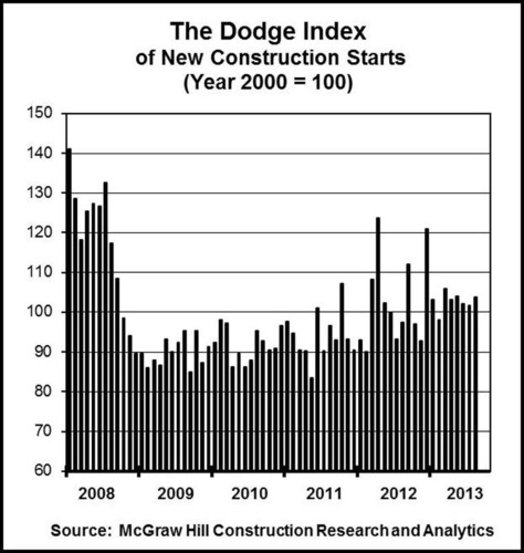The Dodge Index.  (PRNewsFoto/McGraw Hill Construction)