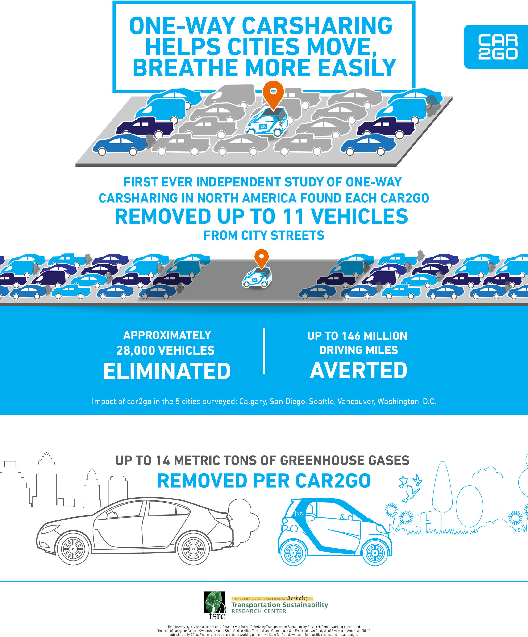 Uc Berkeley Study Fewer Cars Improved Emissions With Car2go One
