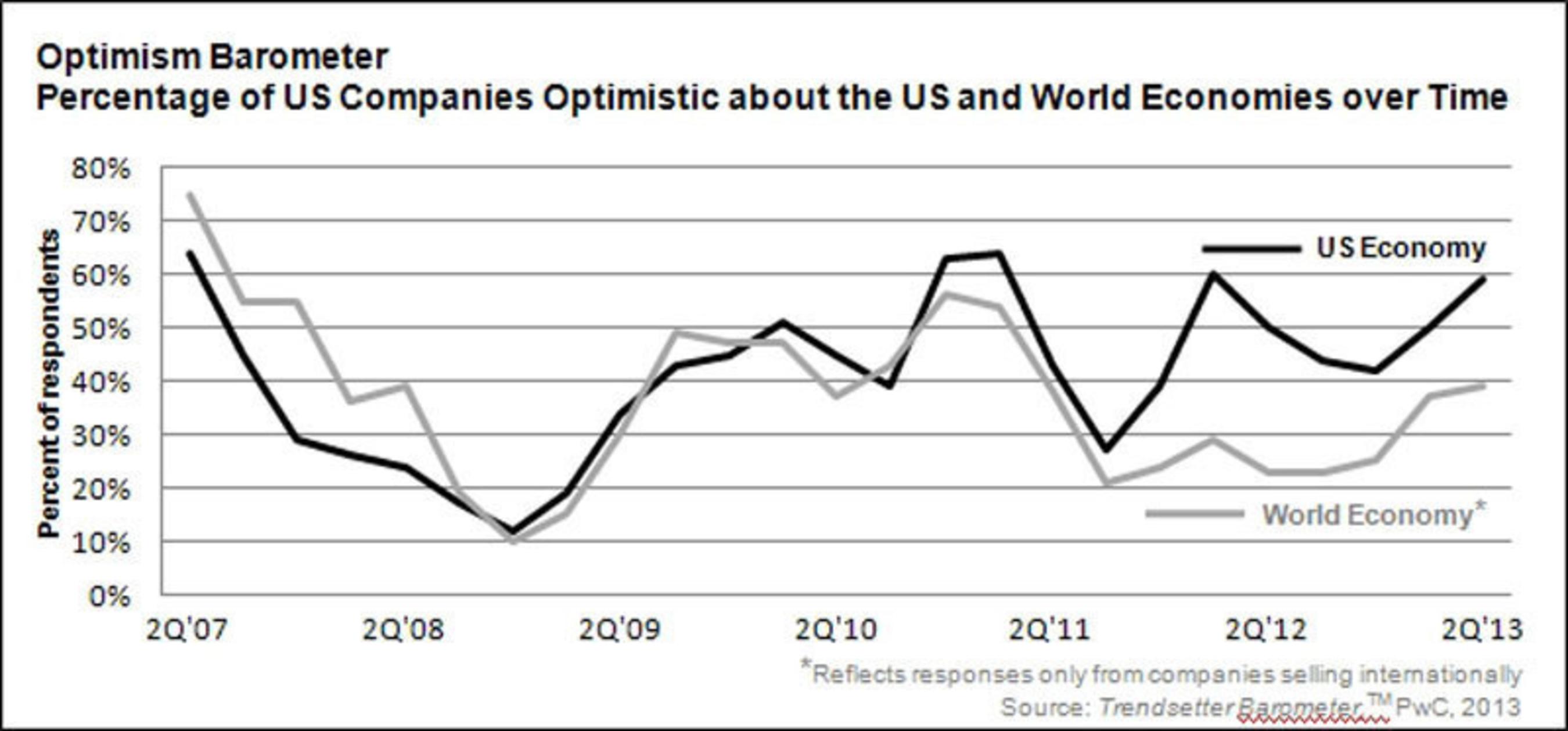 Private Companies Signal Rising Confidence in US Economy, PwC Survey Finds.  (PRNewsFoto/PwC US)