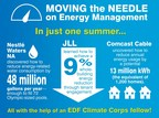 In 2015, EDF Climate Corps helped Nestle Waters, JLL and Comcast Cable move the needle on energy management