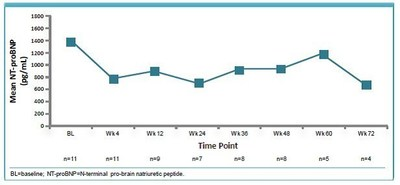 The chart shows that the improvements in mean NT-proBNP levels were sustained over time with ARRY-797 treatment.