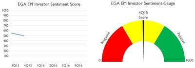 Emerging Global Advisors' Survey Finds Neutral Investor Sentiment Dominant in Emerging Markets