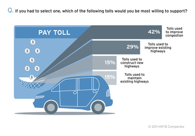 The latest HNTB America THINKS survey shows a preference for toll money going toward solving wear-and-tear and congestion issues.