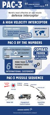 The Lockheed Martin PAC-3 missile. (PRNewsFoto/Lockheed Martin)