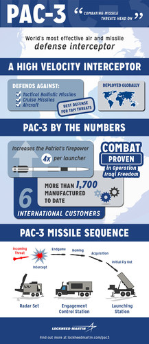Lockheed Martin Receives $212 Million Contract for PAC-3 Missile Support
