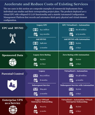 The use cases in this section are composite examples of commercial deployments from individual case studies and their corresponding project plans. The products deployed are a virtual EPC with collapsed Gi LAN functionality and a stateful Automated Configuration Management Platform that records and automates third-party physical and virtual element configuration.