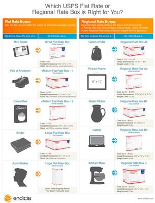 Endicia makes E-Commerce shipping for retailers easy. Learn more at www.endicia.com.  (PRNewsFoto/Endicia)