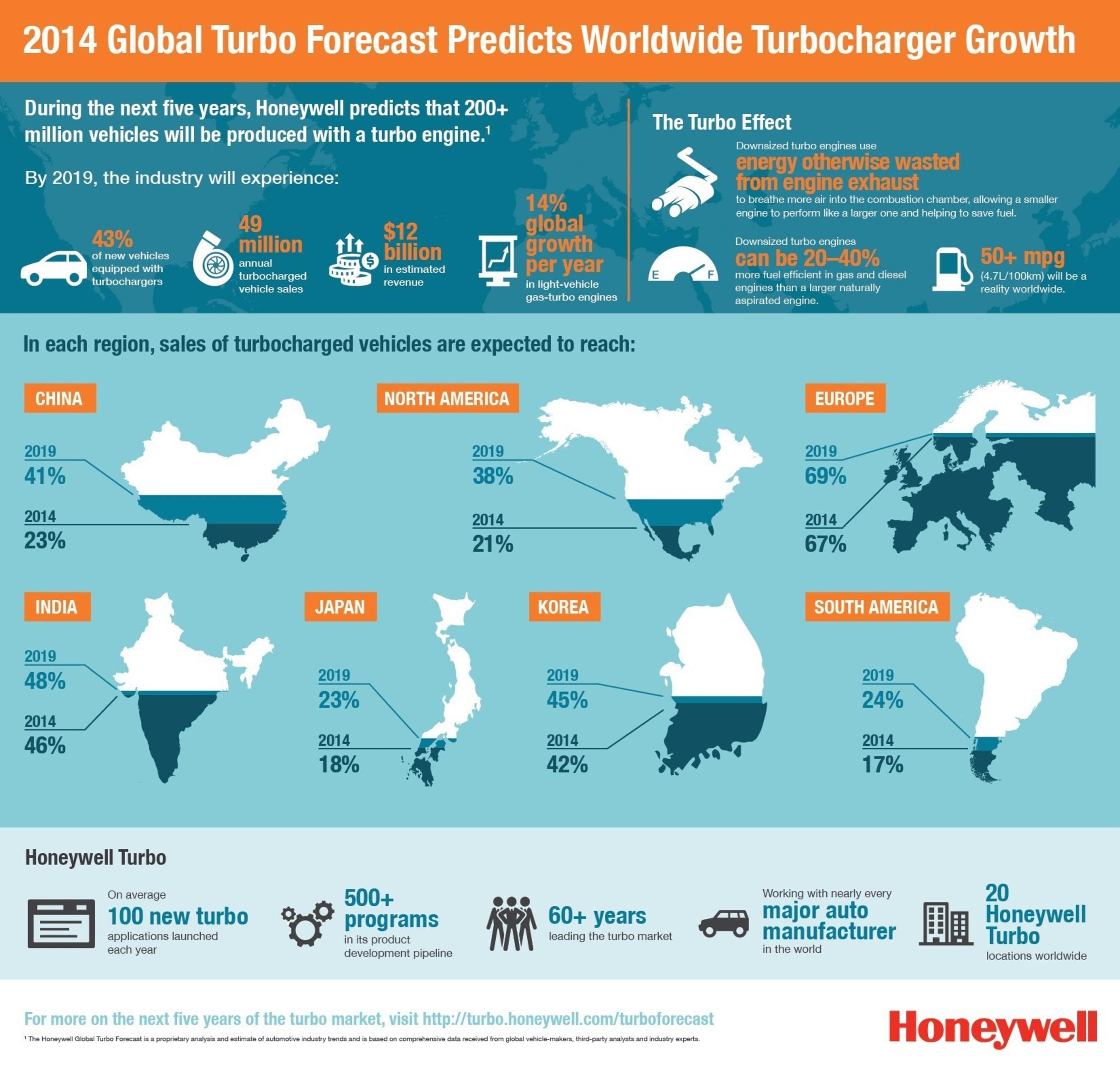 Bis 2019 sollen laut Honeywell Global Turbo Forecast 49 Mio. Fahrzeuge mit Turboaufladung pro Jahr