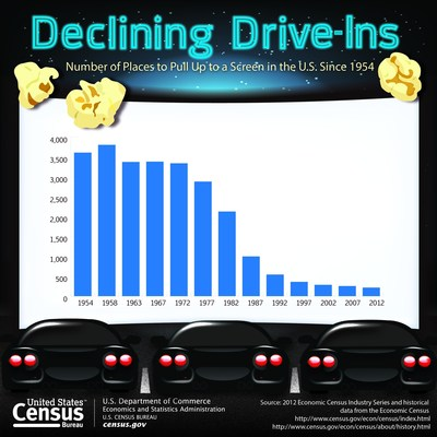 The 1950s were known for sock hops, the birth of rock 'n' roll, and yes, drive-ins. According to data from the Census Bureau's Economic Census, the number of drive-in movie theaters peaked in 1958, with nearly 4,000 nationwide, and remained substantial into the 1970s before steadily declining to 216 in 2012.