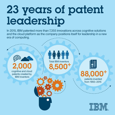 In 2015, IBM patented more than 7,355 innovations across cognitive solutions and the cloud platform as the company positions itself for leadership in a new era of computing.