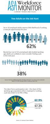 Few adults on the job hunt