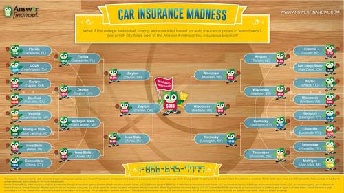What if the college basketball champ were decided based on auto insurance prices in team towns? See which city fares best in the Answer Financial Inc.! (PRNewsFoto/Answer Financial Inc.) (PRNewsFoto/ANSWER FINANCIAL INC_)
