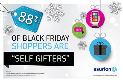 """A recent survey by product protection leader Asurion found 88 percent of those who plan to shop on Black Friday are """"self gifters."""" This trend may be because data also shows every day accidents can eat up those savings and leave gifts useless in less than a year - nearly a third of items bought last Black Friday have broken. Find tips on protecting purchases and reducing other holiday stress at https://blog.asurion.com/tag/holiday-2014/"""
