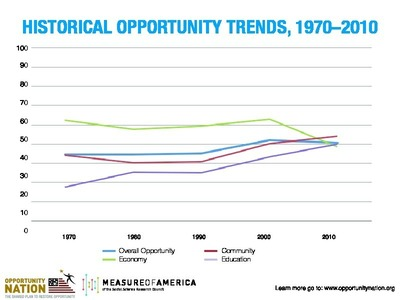"Opportunity Nation and Measure of America's ""A Historical Report of Opportunity"" measures community conditions that impacted opportunity to provide a holistic picture of how the climate for upward mobility has changed in all 50 states and Washington, D.C. The analysis connects publicly available data for economic, educational and community life factors from 1970, 1980, 1990, 2000 and 2010, including the unemployment rate; median household income; poverty rate; income inequality; preschool enrollment; on-time high school graduation; post-secondary completion; disconnected youth rate; violent crime rate; and access to medical doctors. Learn more at www.opportunitynation.org/history-opportunity (PRNewsFoto/Opportunity Nation)"