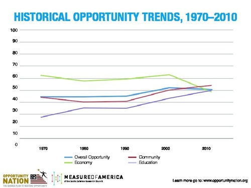 "Opportunity Nation and Measure of America's ""A Historical Report of Opportunity"" measures community conditions that impacted opportunity to provide a holistic picture of how the climate for upward mobility has changed in all 50 states and Washington, D.C. The analysis connects publicly available data for economic, educational and community life factors from 1970, 1980, 1990, 2000 and 2010, including the unemployment rate; median household income; poverty rate; income inequality; preschool enrollment; on-time high school graduation;  ..."