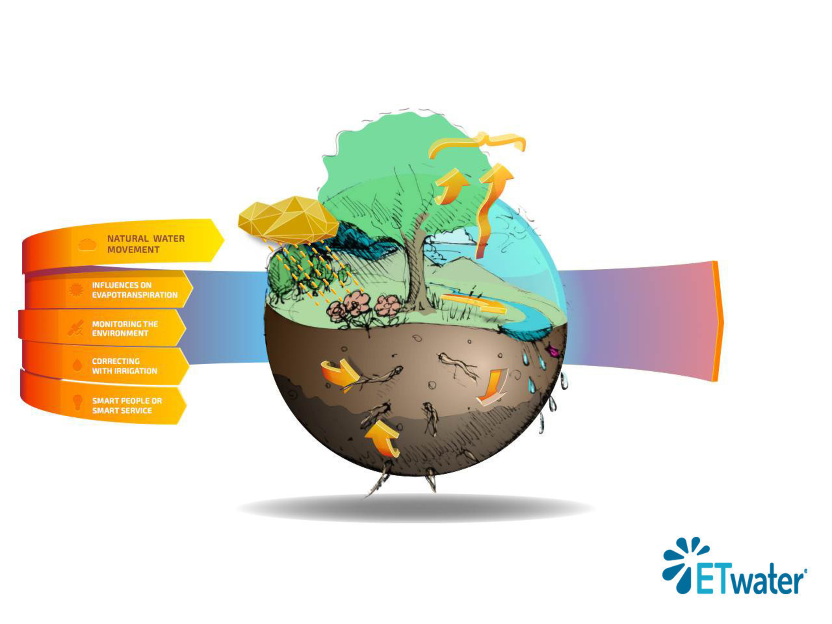 Earth Day 2015: Announcing The World's First Smart Irrigation Service