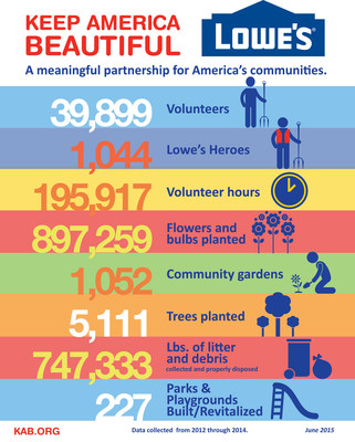 Keep America Beautiful/Lowe's Community Partners Grant Results from 2012 through 2014. (Source: Keep America Beautiful)