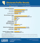 In advance of the Nevada caucuses, the U.S. Census Bureau presents a variety of statistics profiling state's voting-age population and industries.