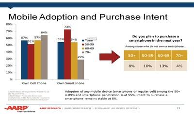 Mobile device usage among 50-plus