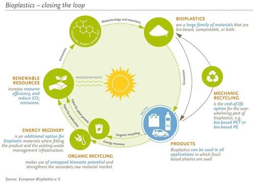 Bioplastics - closing the loop (source: European Bioplastics, 2016) (PRNewsFoto/European Bioplastics)