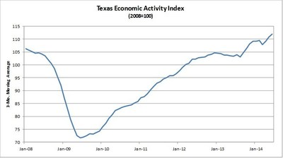 Comerica Bank's Texas Economic Activity Index Up for the Third Consecutive Month. (PRNewsFoto/Comerica Bank)