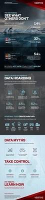 Veritas Databerg Infographic (PRNewsFoto/Veritas Technologies LLC) (PRNewsFoto/Veritas Technologies LLC)