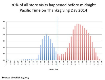 30% of all store visits happened before midnight Pacific Time on Thanksgiving Day 2014.
