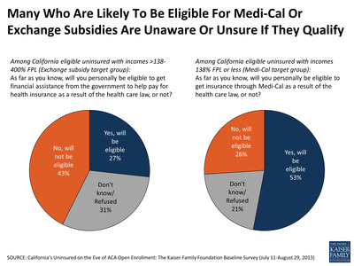 Many Who Are Likely To Be Eligible For Medi-Cal Or Exchange Subsidies Are Unaware Or Unsure If They Qualify.  (PRNewsFoto/Henry J. Kaiser Foundation)