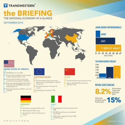 """The BRIEFING"" is a monthly report by Transwestern covering the national economy, capital markets and commercial real estate. (PRNewsFoto/Transwestern)"