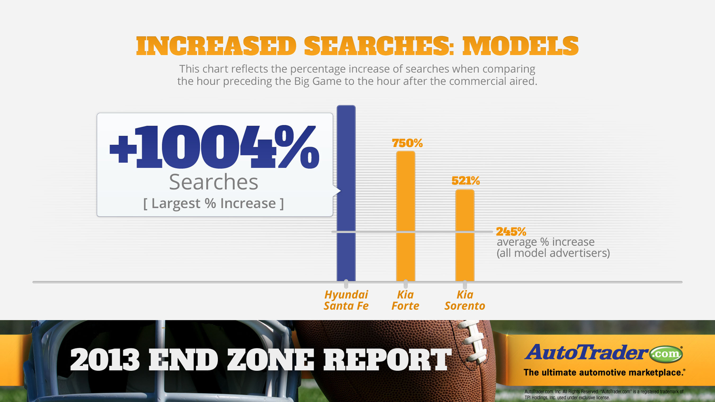 On average, vehicles that were advertised during the game saw a 245% increase in search activity on AutoTrader.com during the hour after their ads ran. The Hyundai Santa Fe saw the greatest increase in search activity, with a lift of 1,004%. The Kia Forte saw the second highest increase at 750%, while the Kia Sorento came in third at 521%.  (PRNewsFoto/AutoTrader.com)