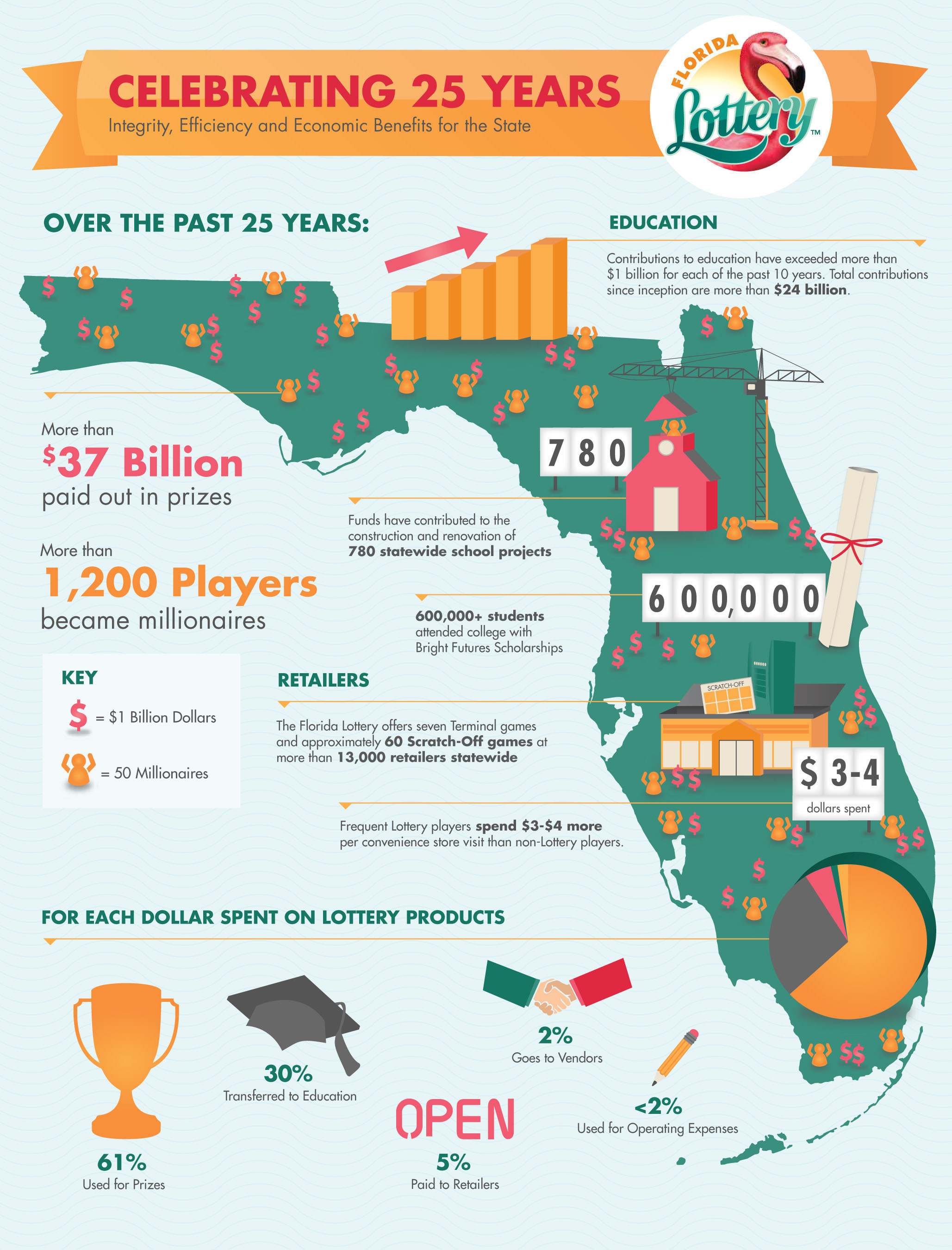 Florida Lottery 25 Years Infographic.  (PRNewsFoto/Florida Lottery)
