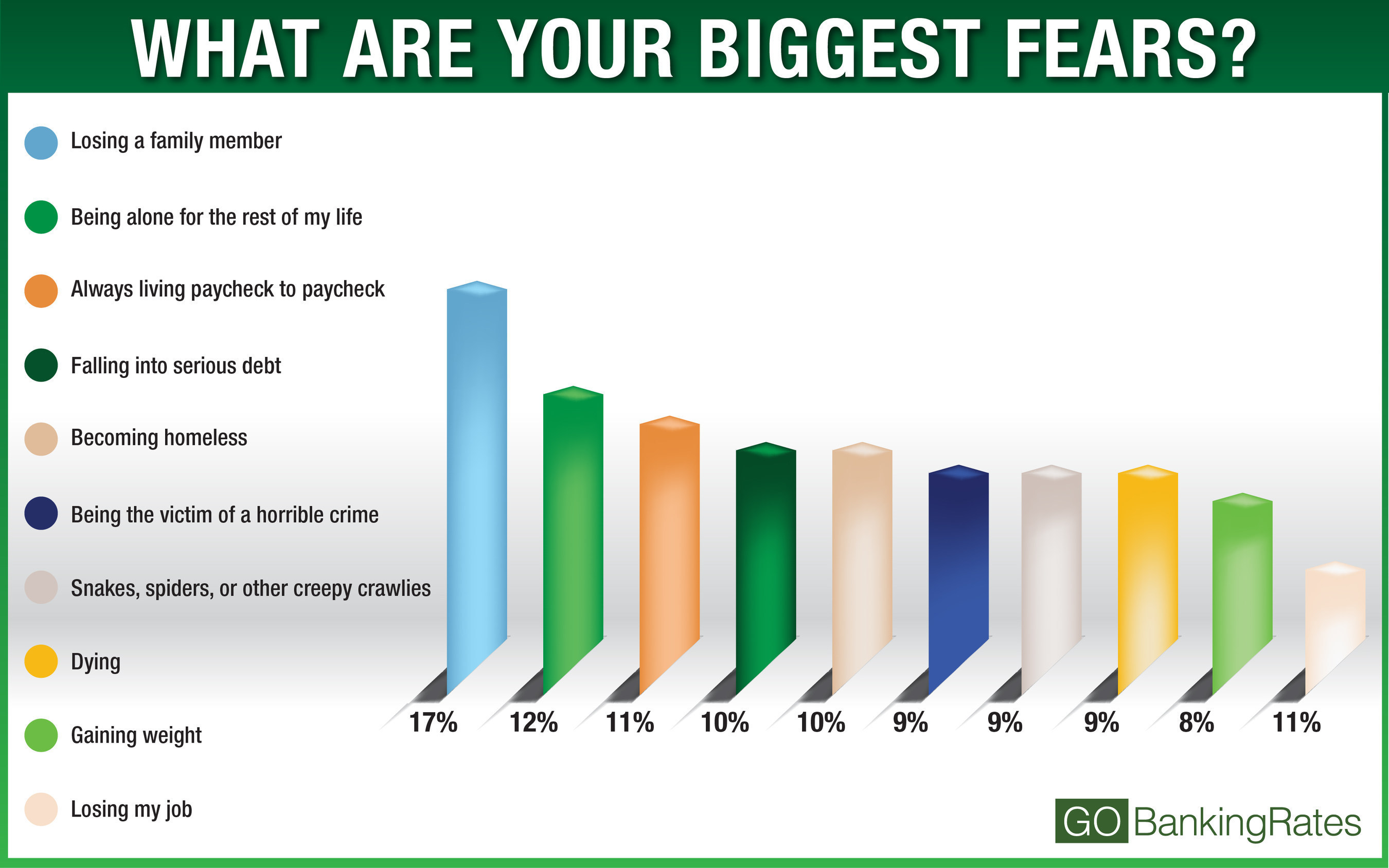 GOBankingRates Study Finds 66% of Americans' Greatest Fears Are About Money. (PRNewsFoto/GOBankingRates)