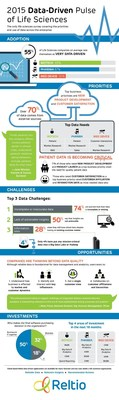 Reltio 2015 Data-driven Pulse of Life Sciences Infographic