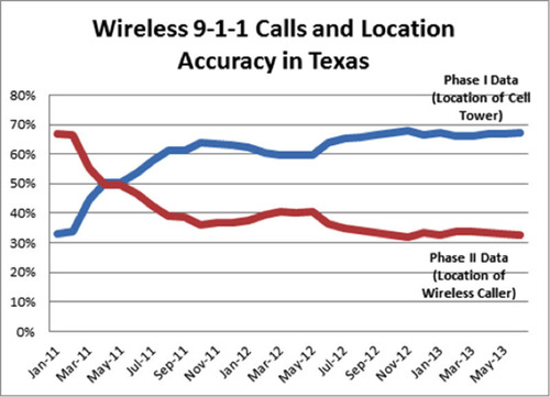 New Data Show More than 2/3 of Texas 9-1-1 Calls from Cell Phones