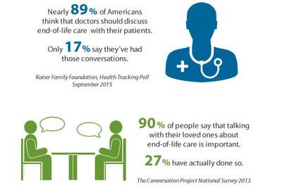 Advanced Illness Statistics