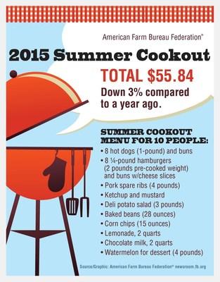 2015 Summer Cookout Survey Still Under $6 Per Person
