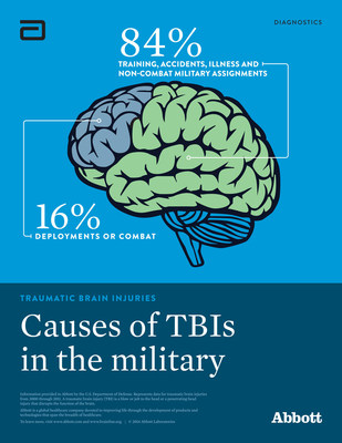 Did you know that most traumatic brain injuries in the military happen off the battlefield? (PRNewsFoto/Abbott Laboratories)