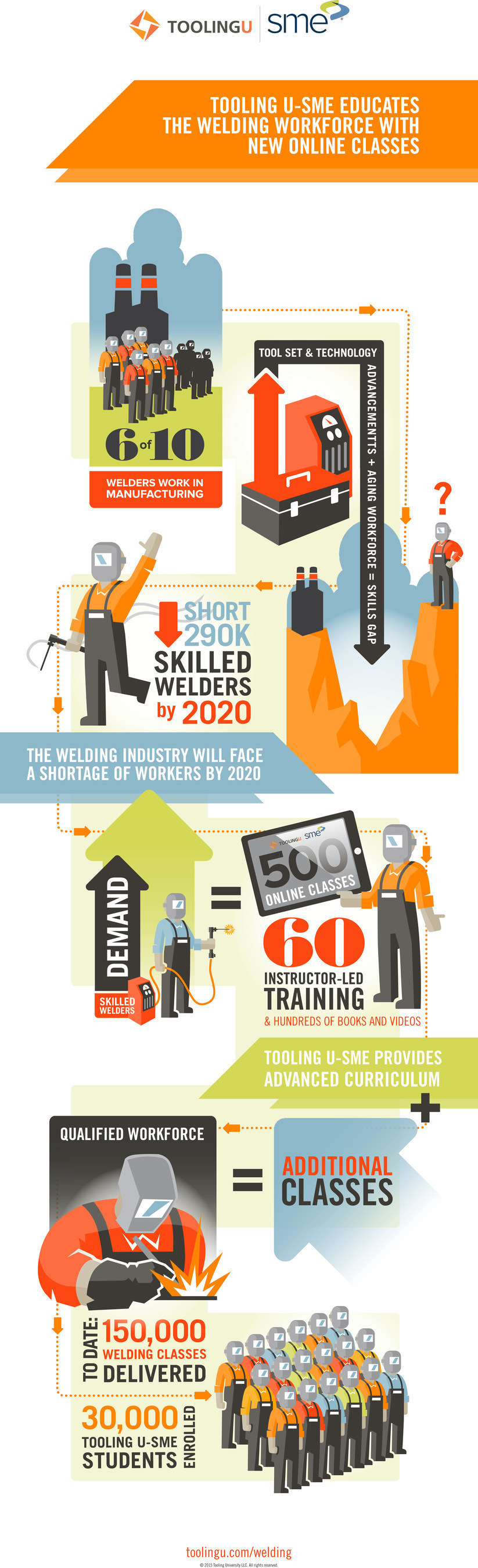 An overview of the welding industry's skills gap from Tooling U-SME