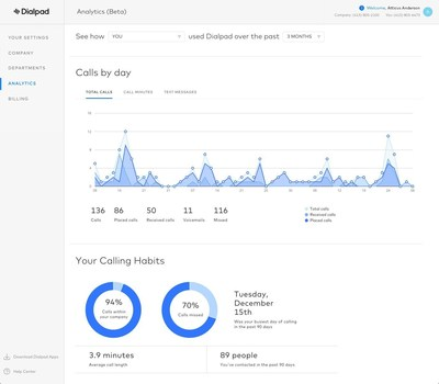 Calls by day for individuals in Dialpad Analytics.