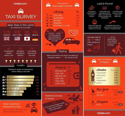 Hotels.com Taxi Survey 2013 USA (PRNewsFoto/Hotels.com)