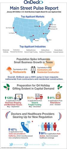 OnDeck shares key U.S. small business insights in Main Street Pulse Report. (PRNewsFoto/OnDeck) (PRNewsFoto/ONDECK)